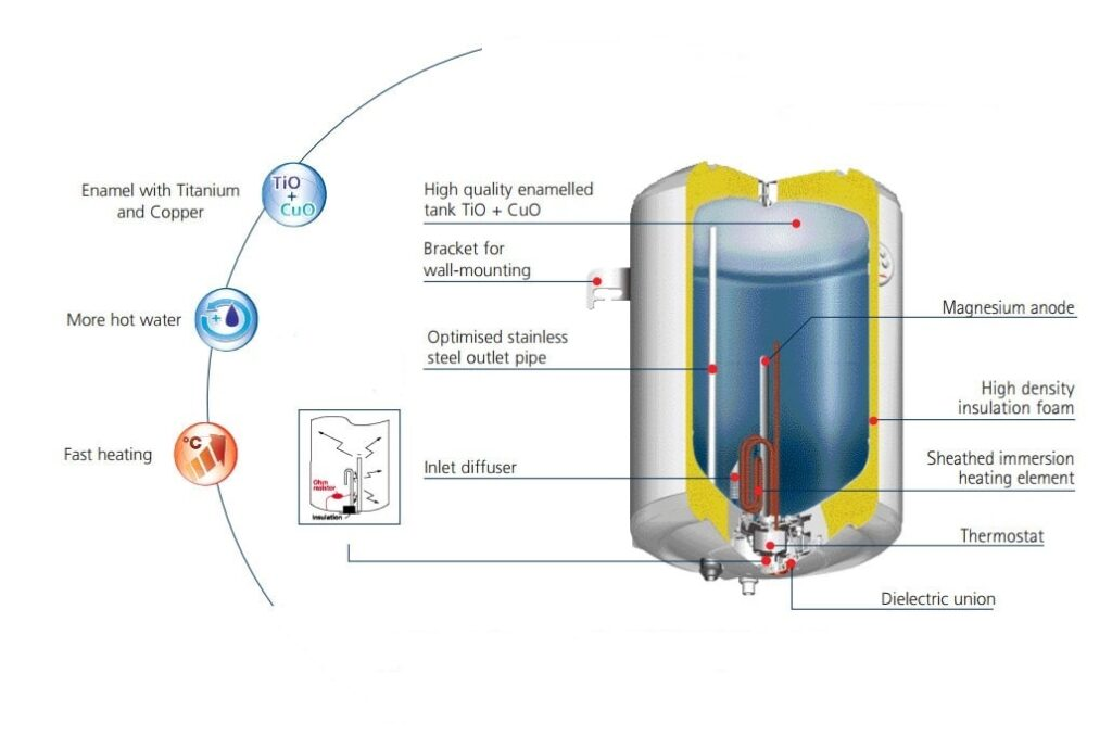 How water heater works?