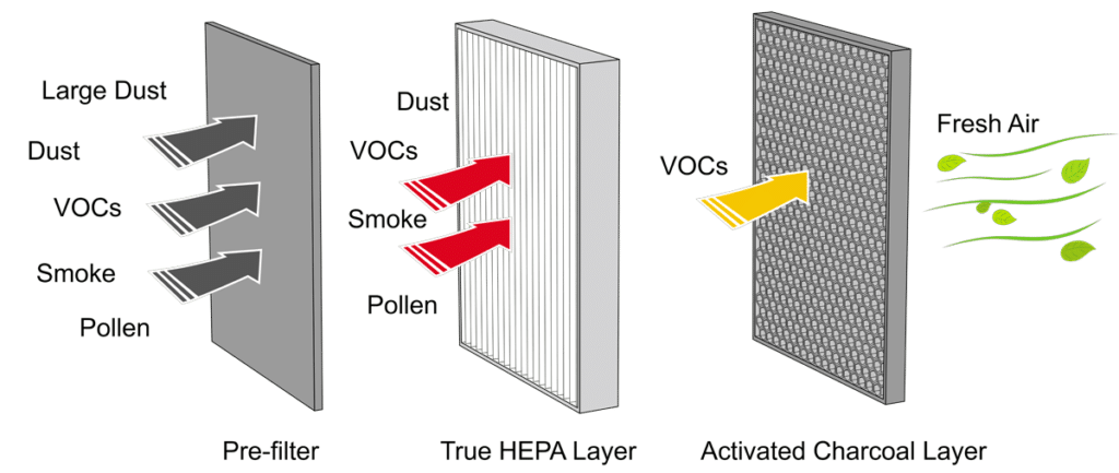 How air purifier work